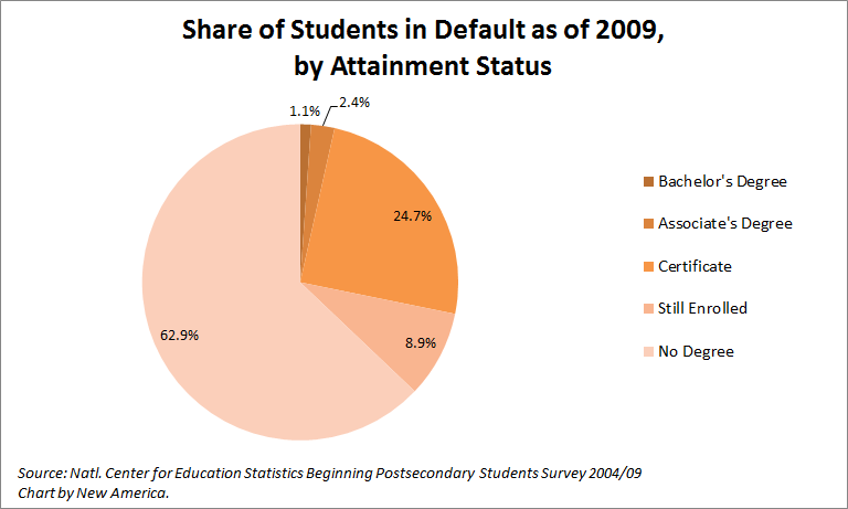 Education-defaulters-chart