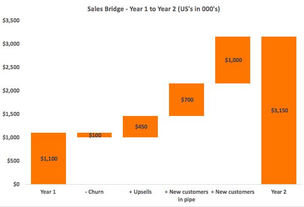 Zach-Posner-Sales-Bridge