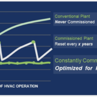 What is Constant Commissioning?