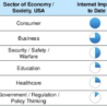 Impact of the Internet